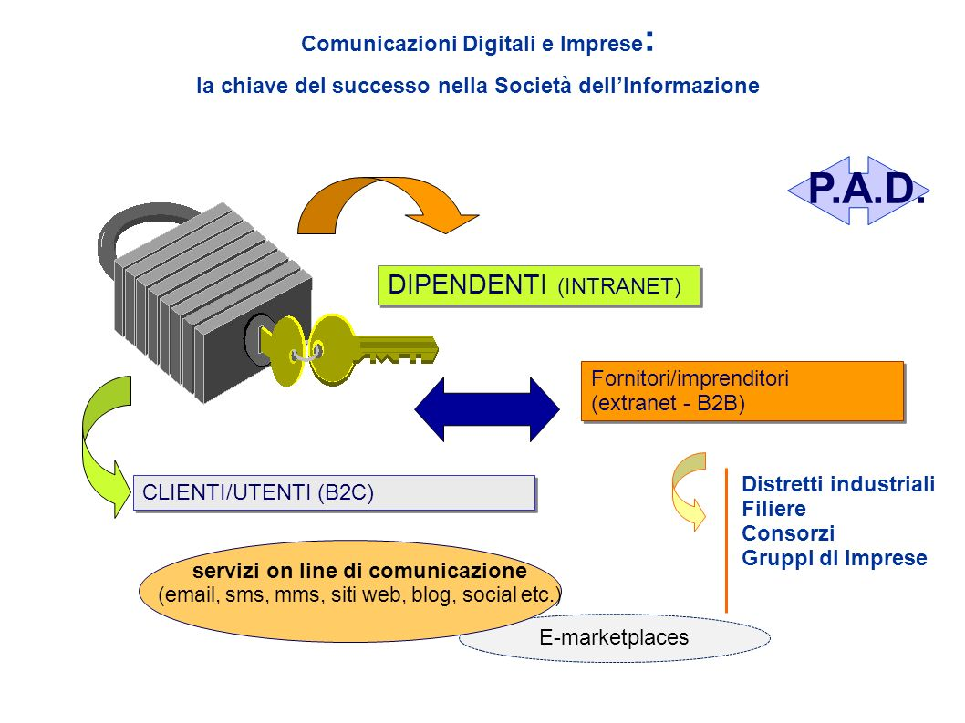 P.A.D. DIPENDENTI (INTRANET)