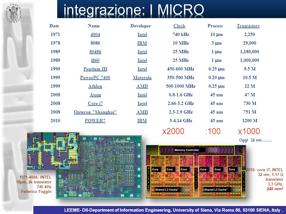 integrazione: I MICRO x2000 :100 x1000 Date Name Developer Clock