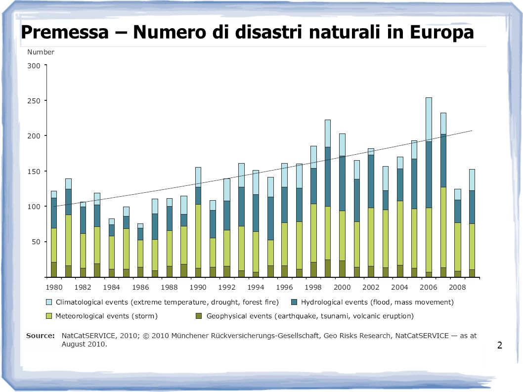 Premessa – Numero di disastri naturali in Europa