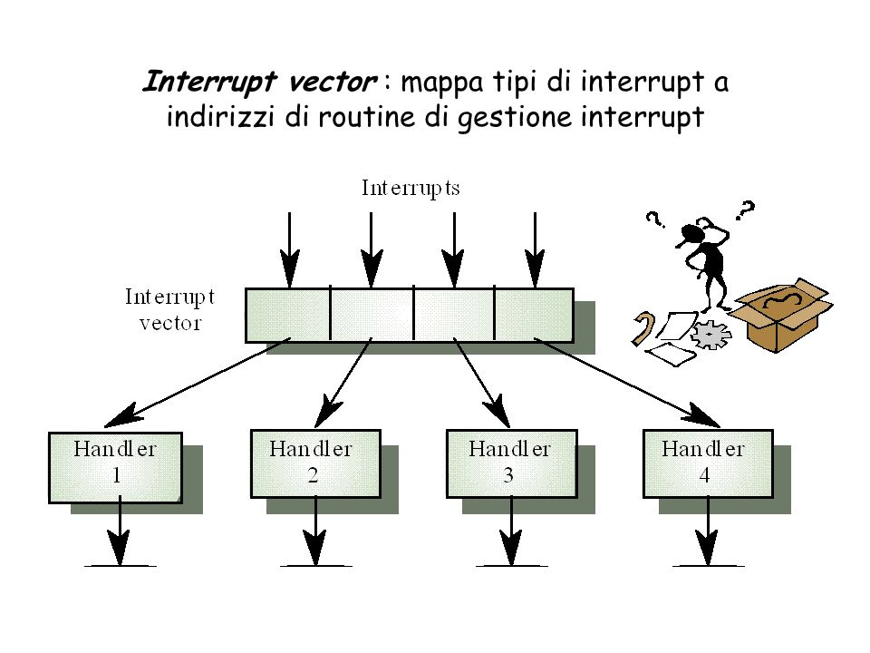 Interrupt vector : mappa tipi di interrupt a indirizzi di routine di gestione interrupt