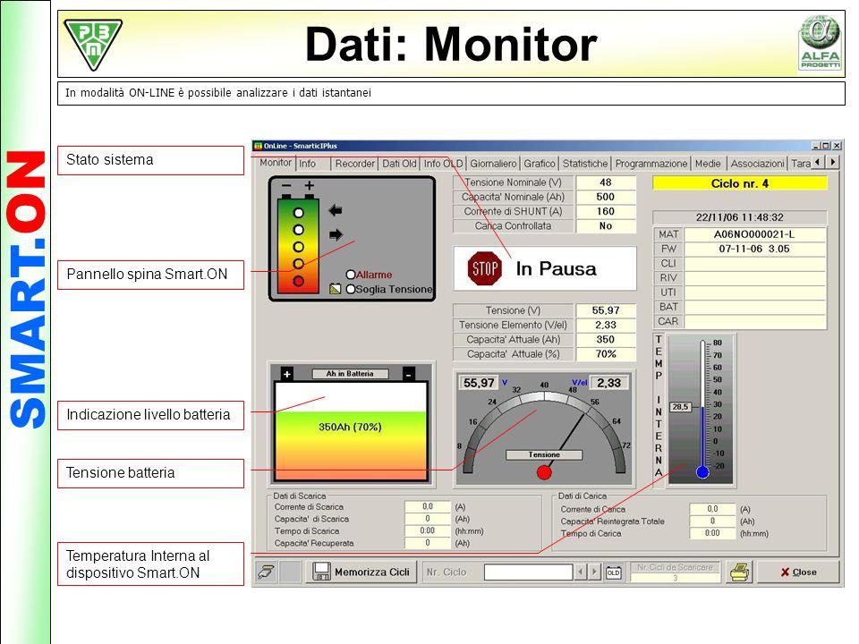 Dati: Monitor SMART.ON Stato sistema Pannello spina Smart.ON