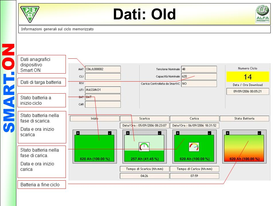 Dati: Old SMART.ON Dati anagrafici dispositivo Smart.ON