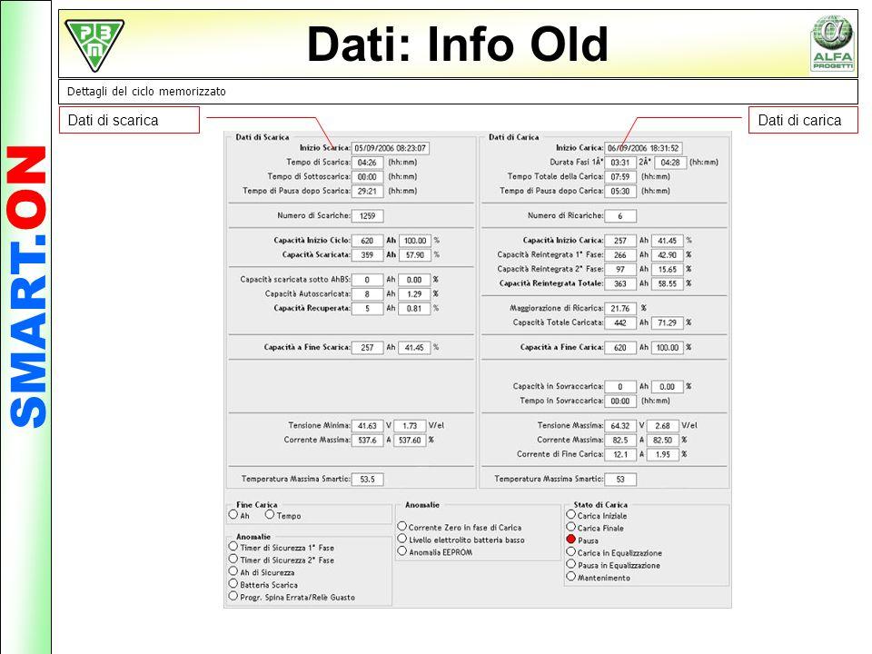 Dati: Info Old SMART.ON Dati di scarica Dati di carica