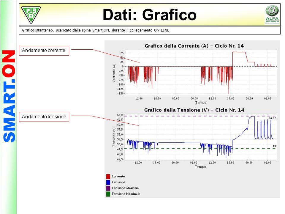 Dati: Grafico SMART.ON Andamento corrente Andamento tensione