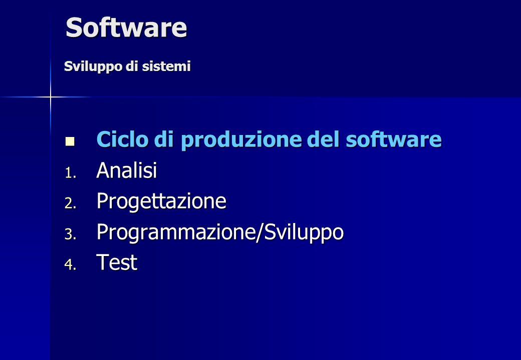 Software Ciclo di produzione del software Analisi Progettazione