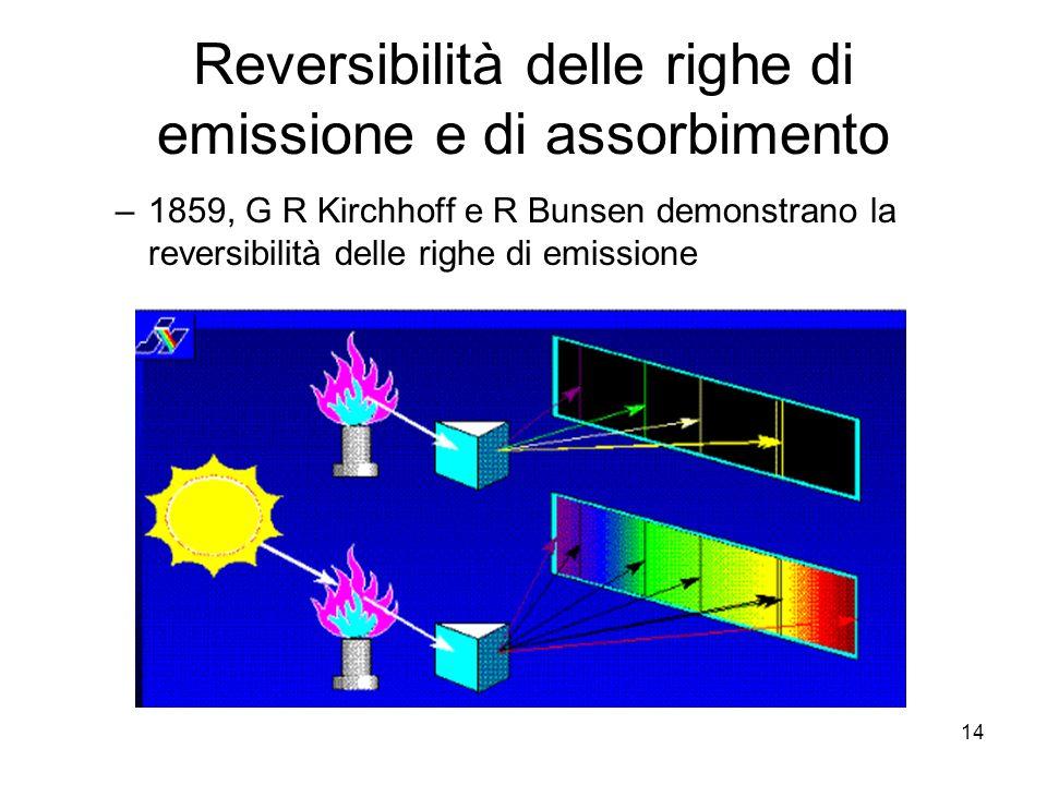 Reversibilità delle righe di emissione e di assorbimento