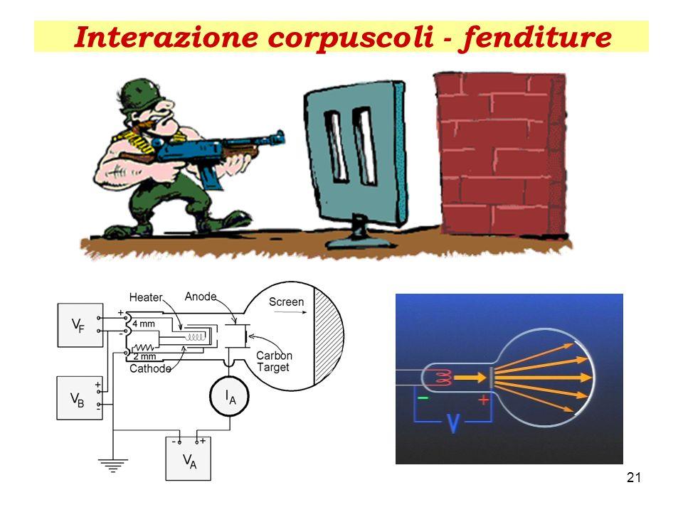 Interazione corpuscoli - fenditure