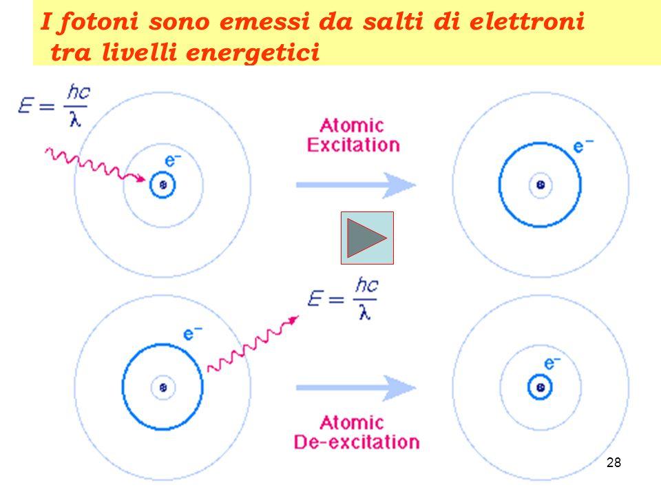 I fotoni sono emessi da salti di elettroni tra livelli energetici