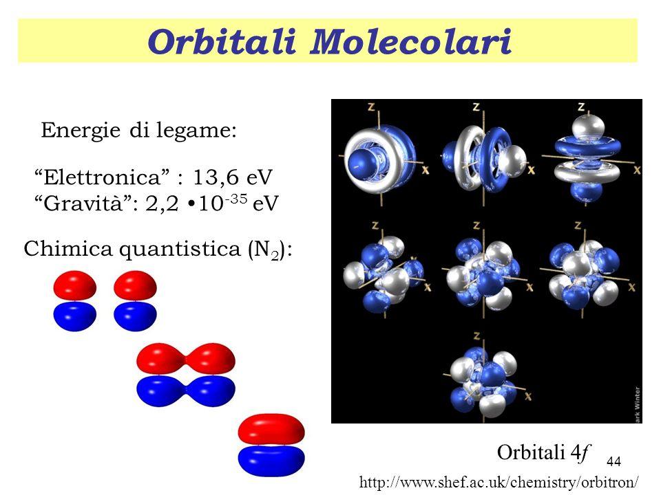 Orbitali Molecolari Energie di legame: Elettronica : 13,6 eV