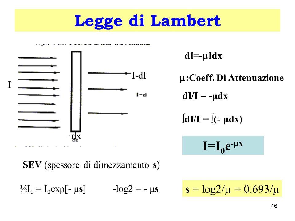 Legge di Lambert I=I0e-x s = log2/μ = 0.693/μ I I-dI dx dI=-Idx