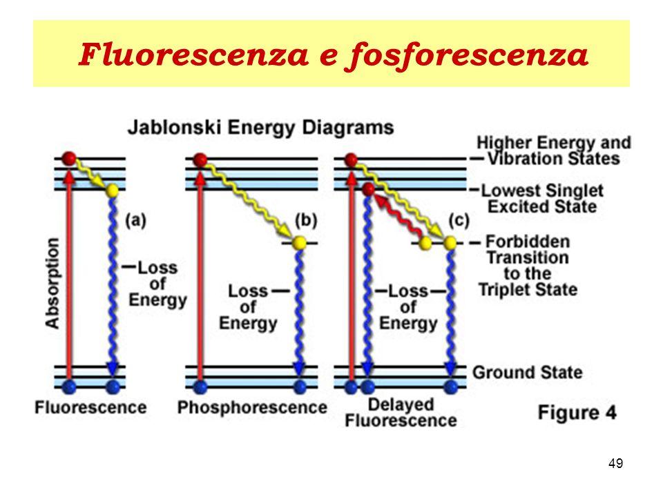 Fluorescenza e fosforescenza