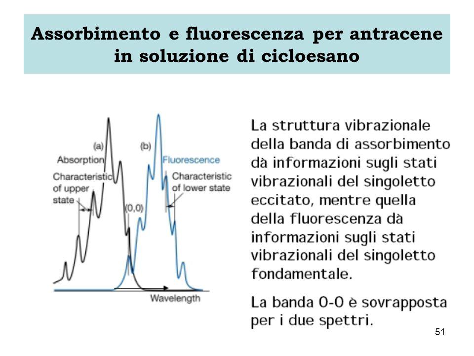Assorbimento e fluorescenza per antracene in soluzione di cicloesano