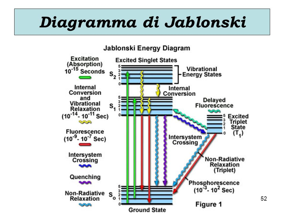Diagramma di Jablonski