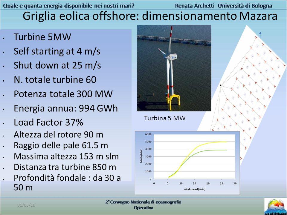 Griglia eolica offshore: dimensionamento Mazara
