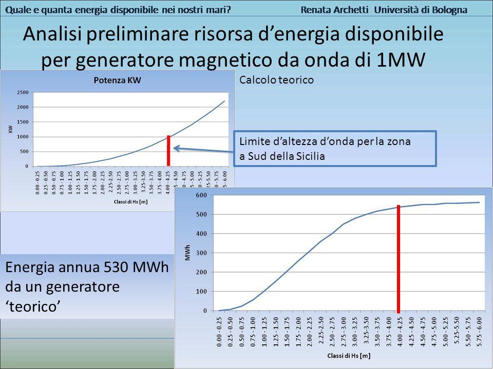 Analisi preliminare risorsa d'energia disponibile per generatore magnetico da onda di 1MW