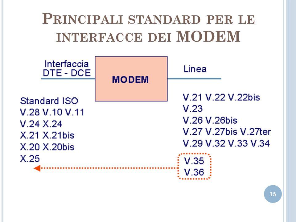 Principali standard per le interfacce dei MODEM