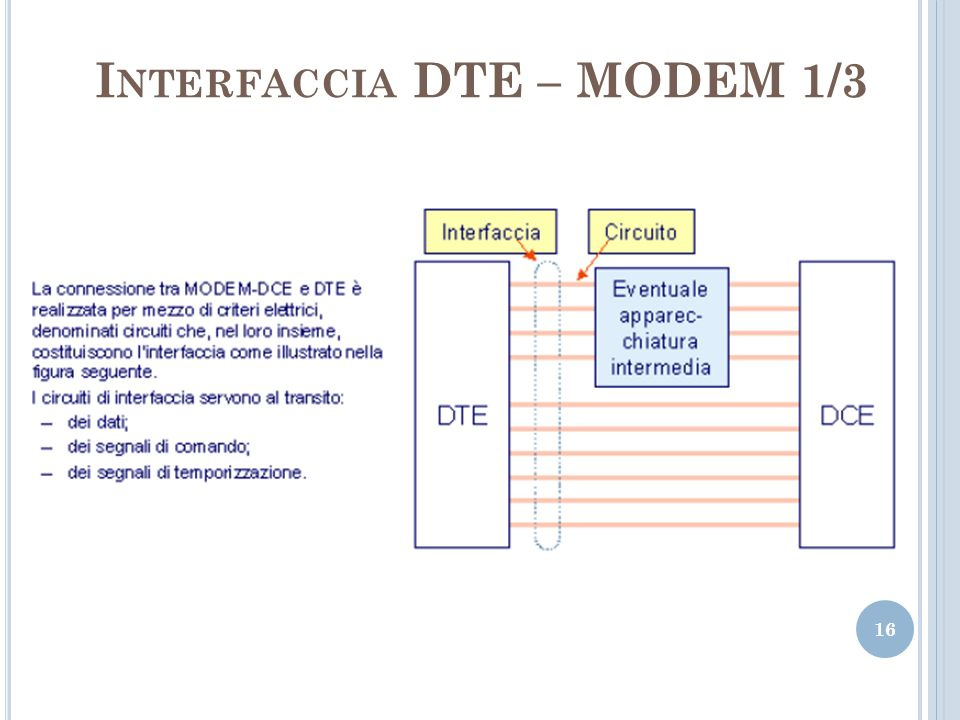 Interfaccia DTE – MODEM 1/3