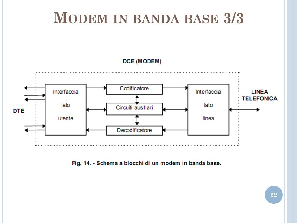 Modem in banda base 3/3