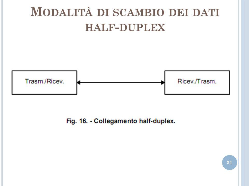 Modalità di scambio dei dati half-duplex