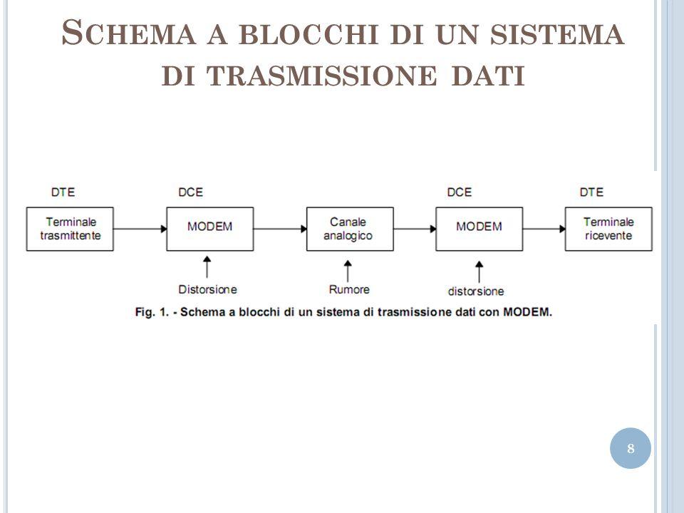 Schema a blocchi di un sistema di trasmissione dati