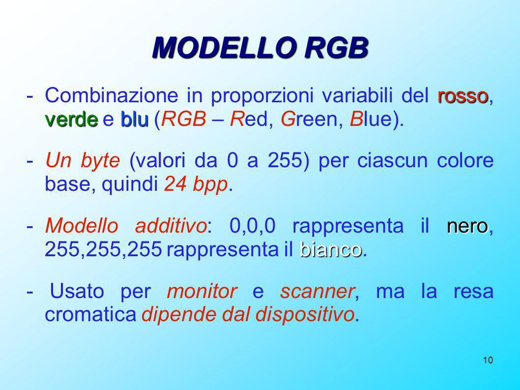 MODELLO RGB - Combinazione in proporzioni variabili del rosso, verde e blu (RGB – Red, Green, Blue).