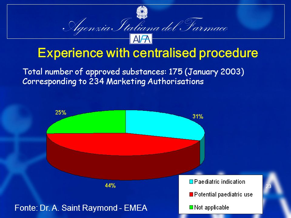 Experience with centralised procedure
