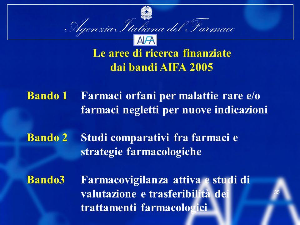 Le aree di ricerca finanziate dai bandi AIFA 2005