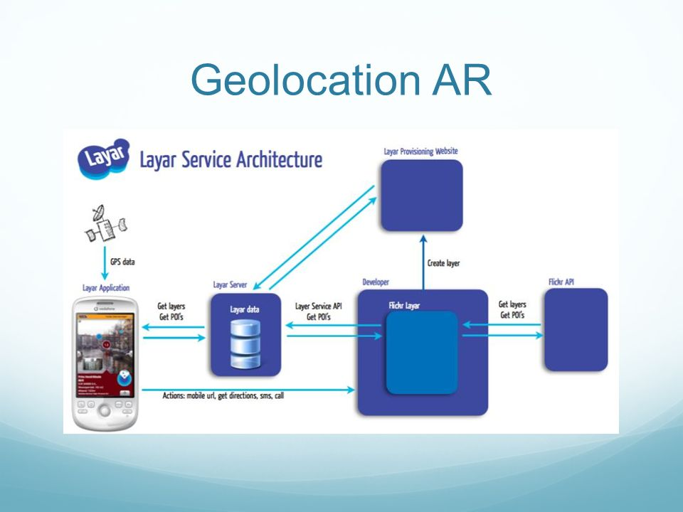 Geolocation AR
