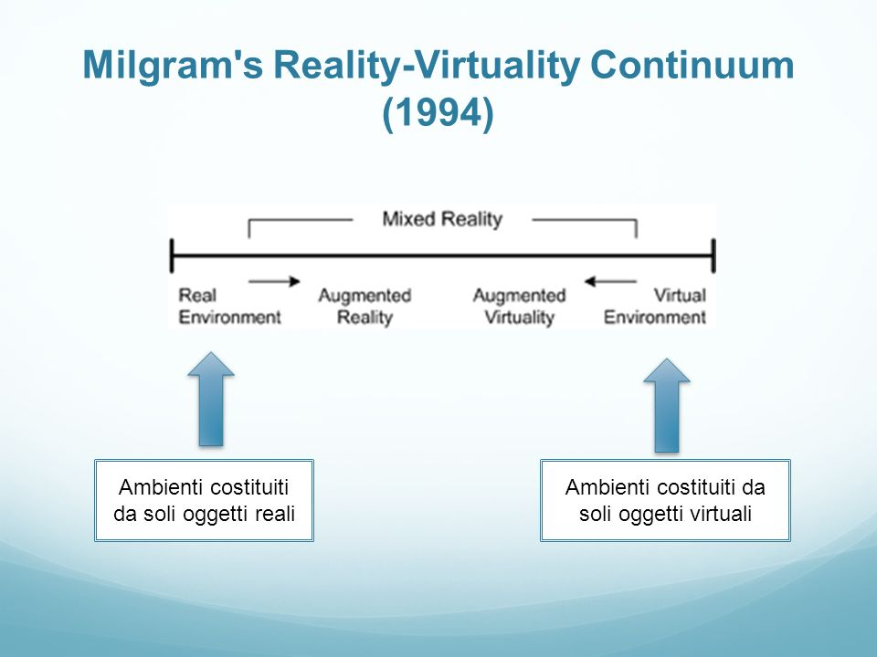 Milgram s Reality-Virtuality Continuum (1994)
