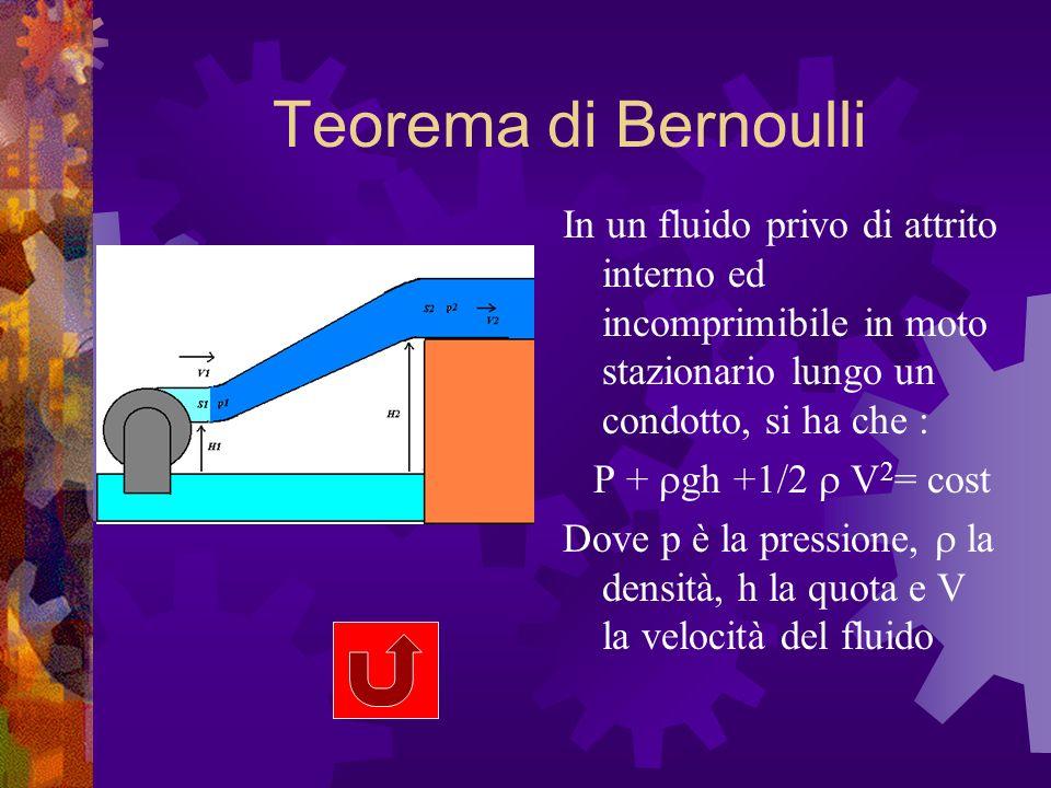 Teorema di Bernoulli In un fluido privo di attrito interno ed incomprimibile in moto stazionario lungo un condotto, si ha che :