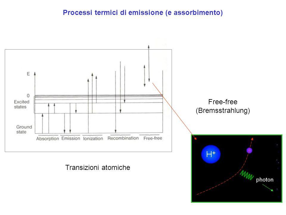 Processi termici di emissione (e assorbimento)