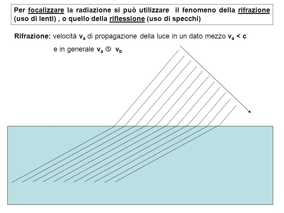 Per focalizzare la radiazione si può utilizzare il fenomeno della rifrazione (uso di lenti) , o quello della riflessione (uso di specchi)
