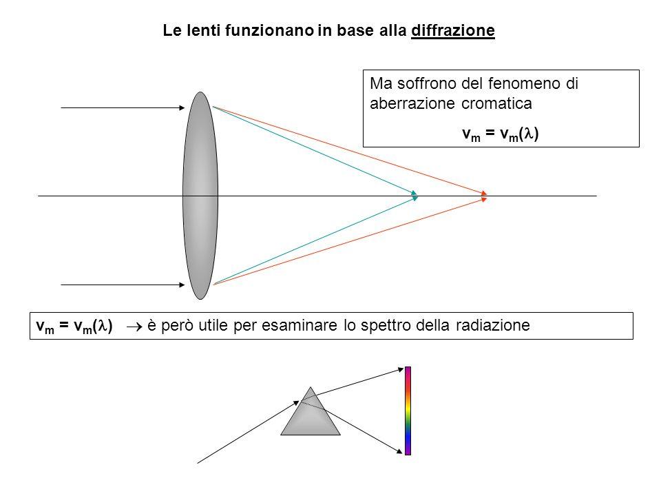 Le lenti funzionano in base alla diffrazione