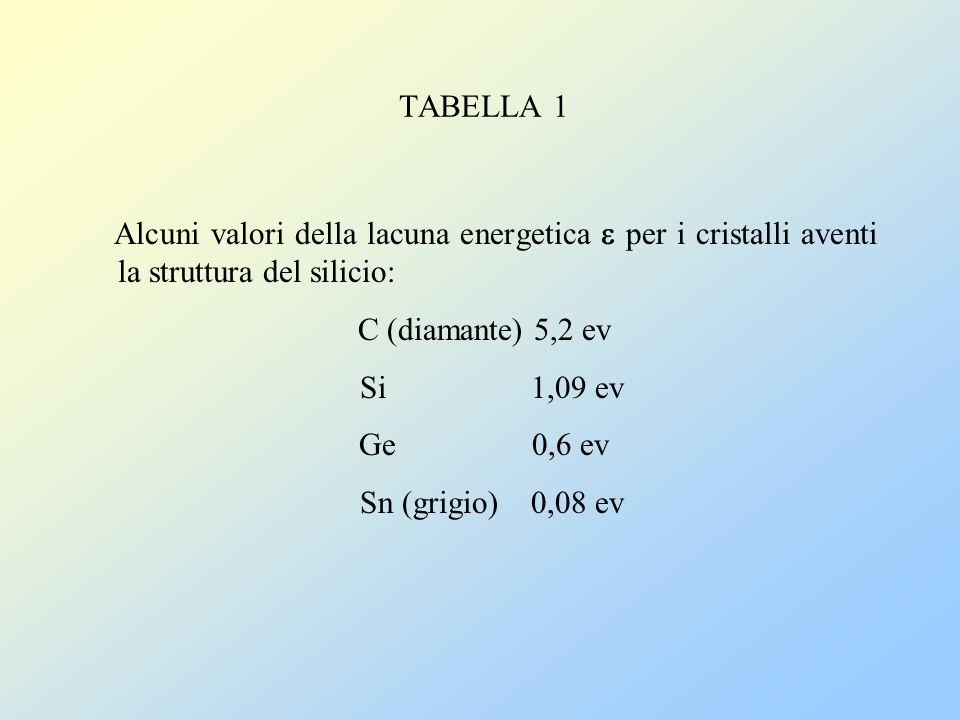 TABELLA 1 Alcuni valori della lacuna energetica  per i cristalli aventi la struttura del silicio: C (diamante) 5,2 ev.