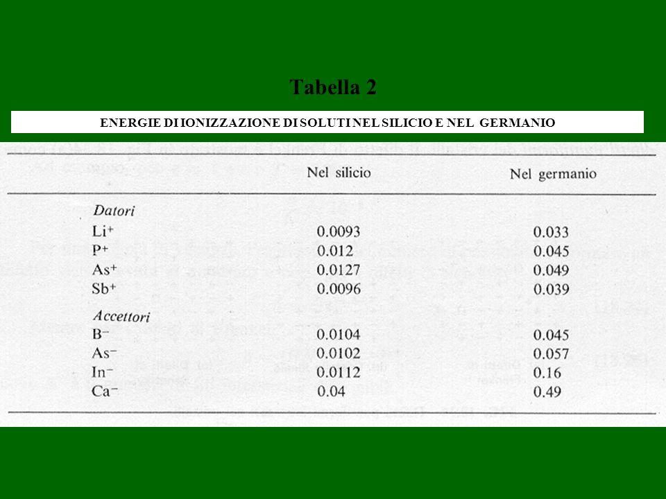 ENERGIE DI IONIZZAZIONE DI SOLUTI NEL SILICIO E NEL GERMANIO
