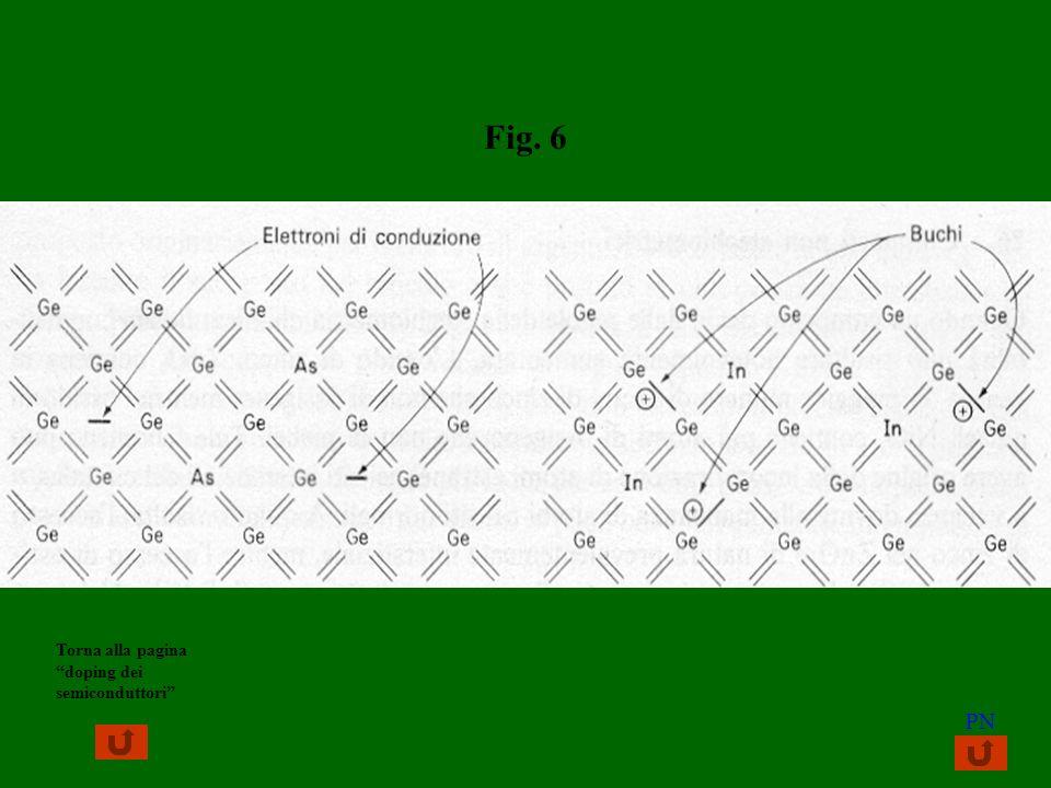 Fig. 6 Torna alla pagina doping dei semiconduttori PN