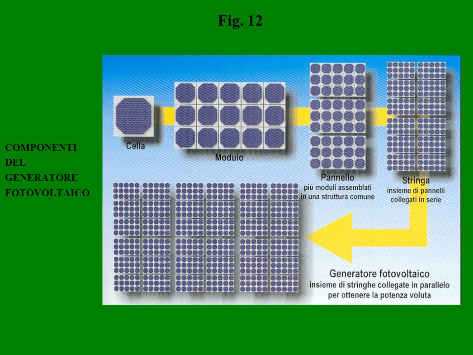 Fig. 12 COMPONENTI DEL GENERATORE FOTOVOLTAICO