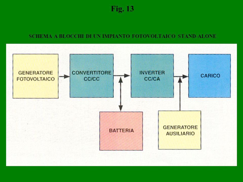 Fig. 13 SCHEMA A BLOCCHI DI UN IMPIANTO FOTOVOLTAICO STAND-ALONE