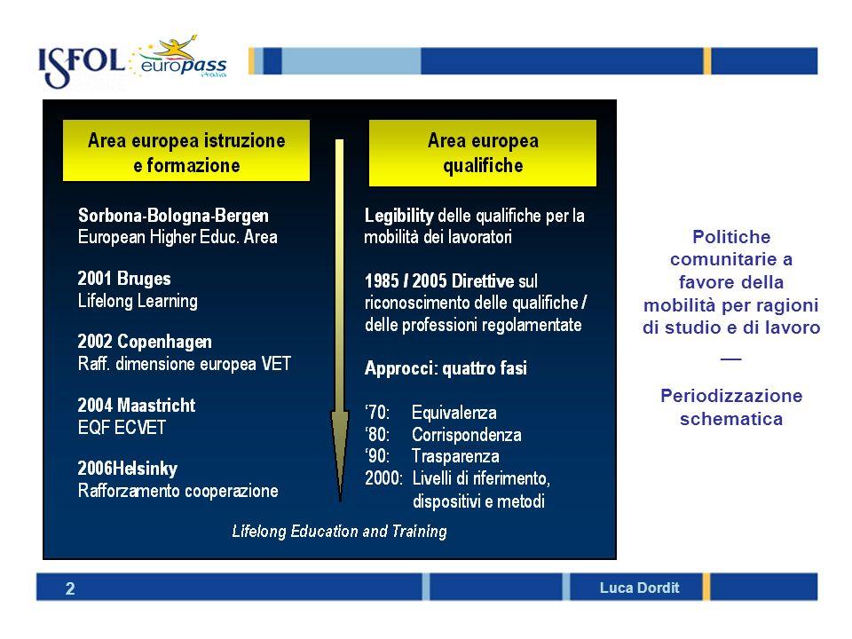 Politiche comunitarie a favore della mobilità per ragioni di studio e di lavoro __ Periodizzazione schematica