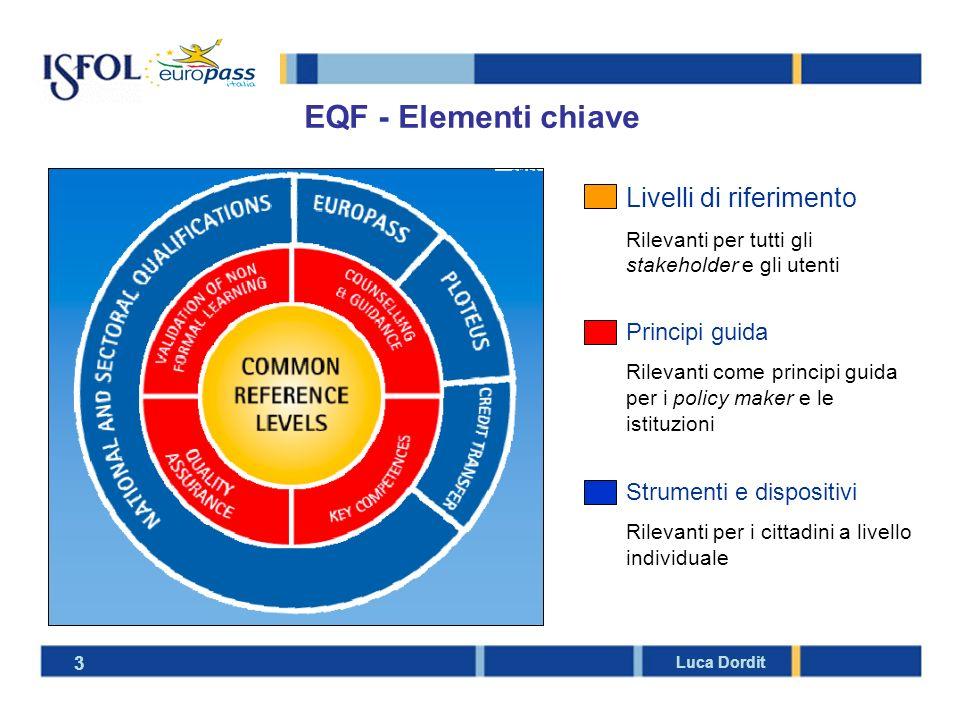 EQF - Elementi chiave Livelli di riferimento Principi guida