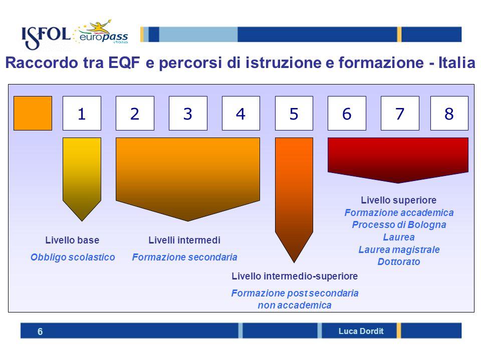 Raccordo tra EQF e percorsi di istruzione e formazione - Italia
