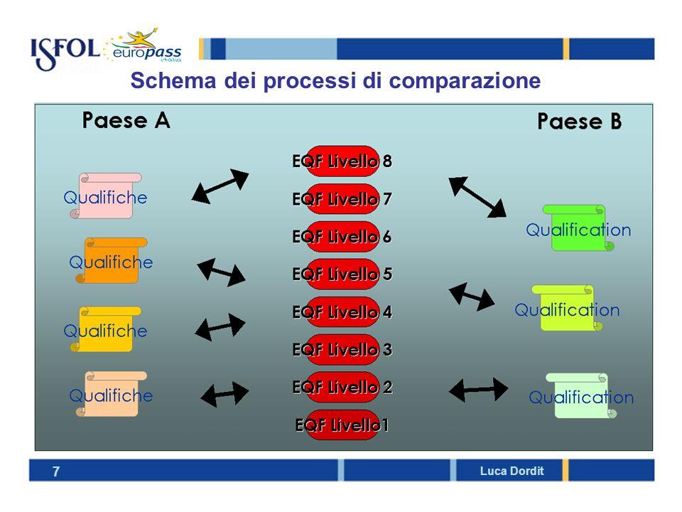 Schema dei processi di comparazione