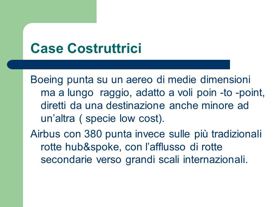 Case Costruttrici