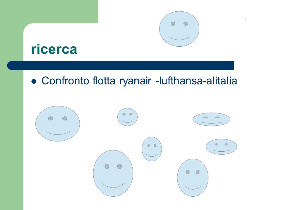 ricerca Confronto flotta ryanair -lufthansa-alitalia