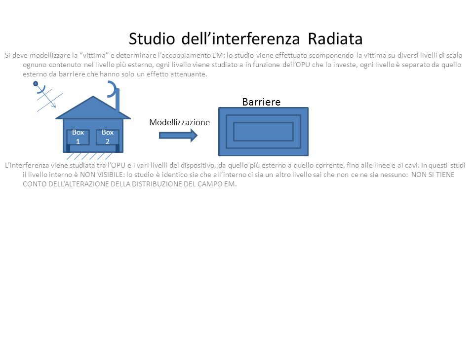 Studio dell'interferenza Radiata