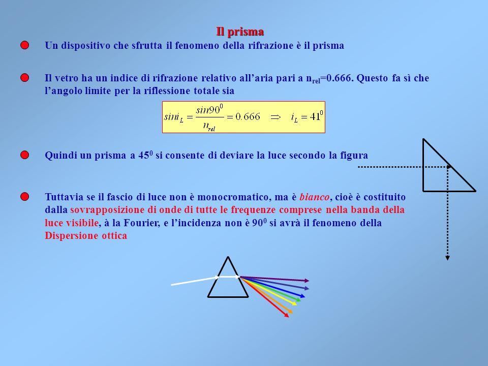 Il prisma Un dispositivo che sfrutta il fenomeno della rifrazione è il prisma.
