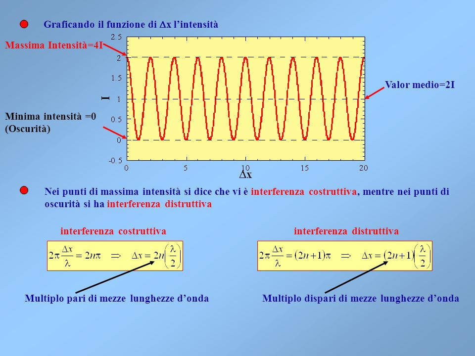 Graficando il funzione di Dx l'intensità