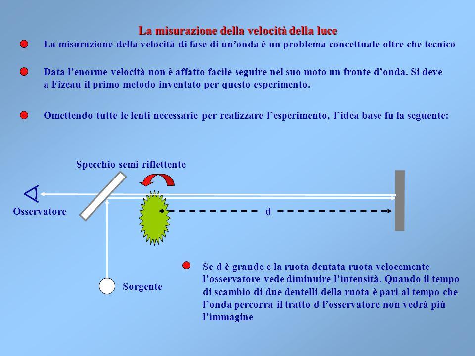 La misurazione della velocità della luce