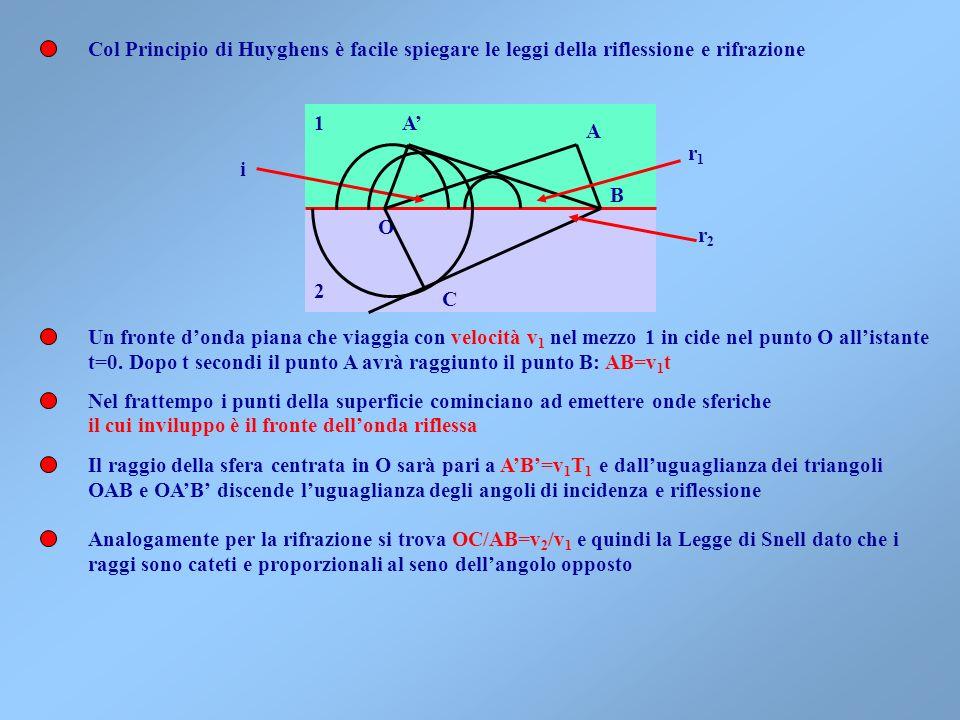 Col Principio di Huyghens è facile spiegare le leggi della riflessione e rifrazione