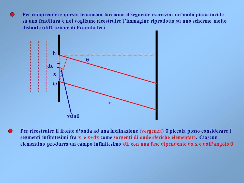 Per comprendere questo fenomeno facciamo il seguente esercizio: un'onda piana incide